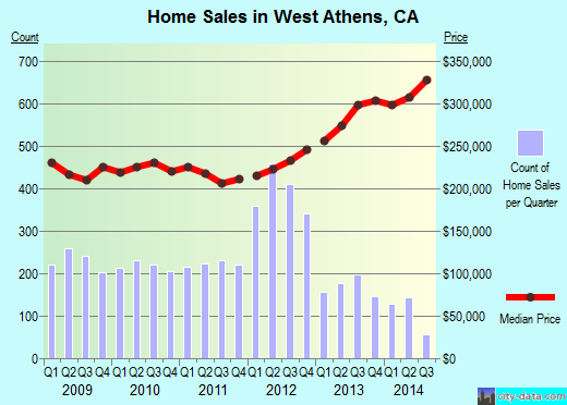 West Athens,CA real estate house value index trend
