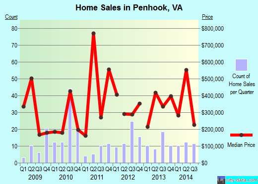 Penhook,VA real estate house value index trend