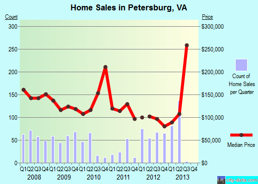 Petersburg,VA real estate house value index trend