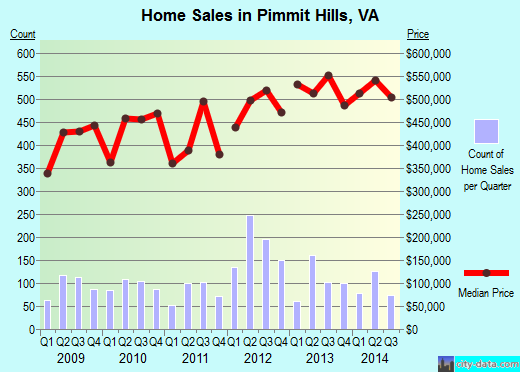 Pimmit Hills,VA real estate house value index trend