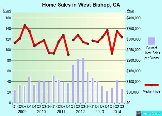 West Bishop,CA real estate house value index trend