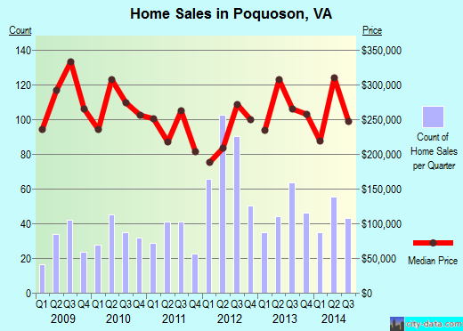 Poquoson,VA real estate house value index trend