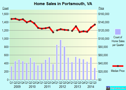 Portsmouth,VA real estate house value index trend