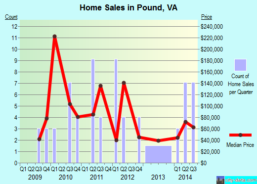 Pound,VA real estate house value index trend