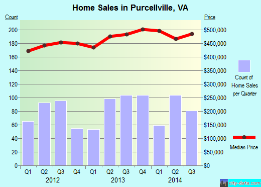 Purcellville,VA real estate house value index trend