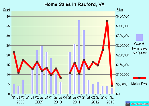 Radford,VA real estate house value index trend