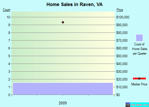 Raven,VA real estate house value index trend