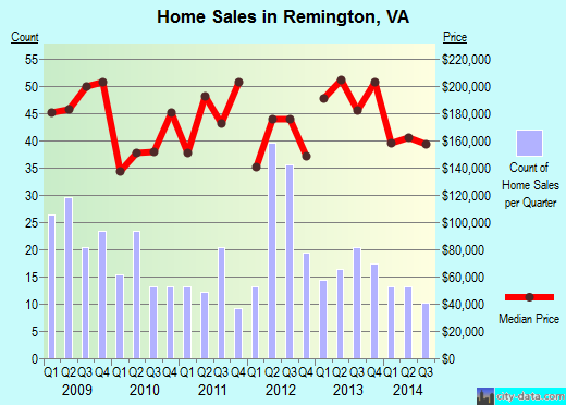 Remington,VA real estate house value index trend