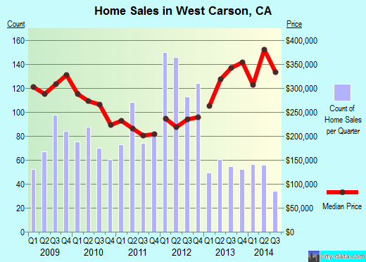 West Carson,CA real estate house value index trend