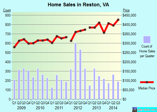 Reston, VA index of house prices
