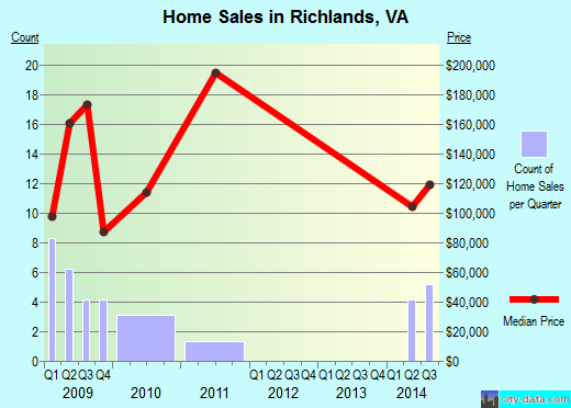 Richlands,VA real estate house value index trend