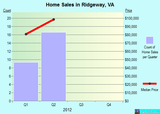 Ridgeway,VA real estate house value index trend