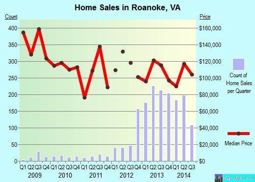 Roanoke,VA real estate house value index trend