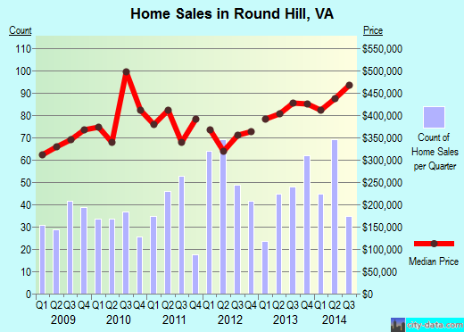 Round Hill,VA real estate house value index trend