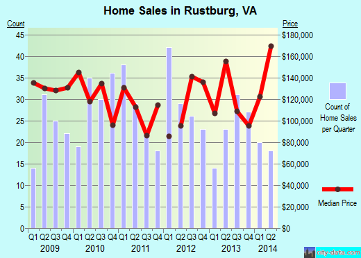 Rustburg,VA real estate house value index trend