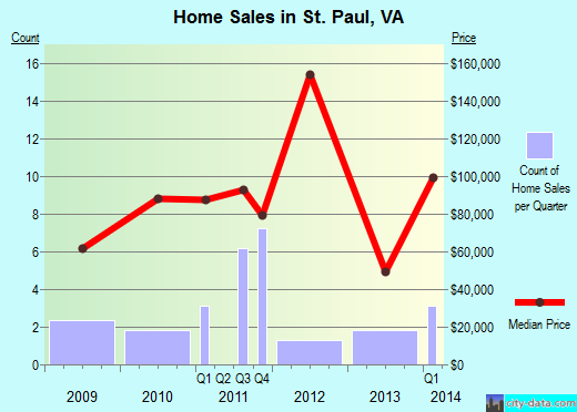 St. Paul,VA index of house prices