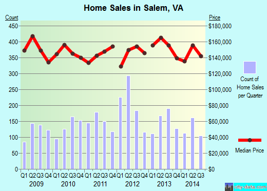 Salem,VA index of house prices