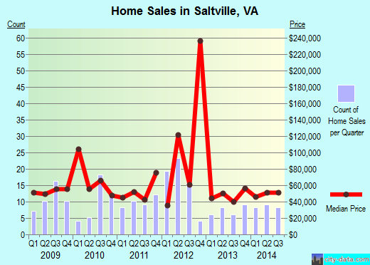 Saltville,VA real estate house value index trend