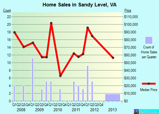 Sandy Level,VA real estate house value index trend