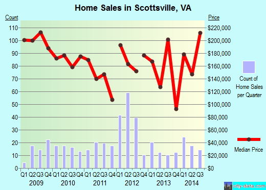 Scottsville,VA real estate house value index trend
