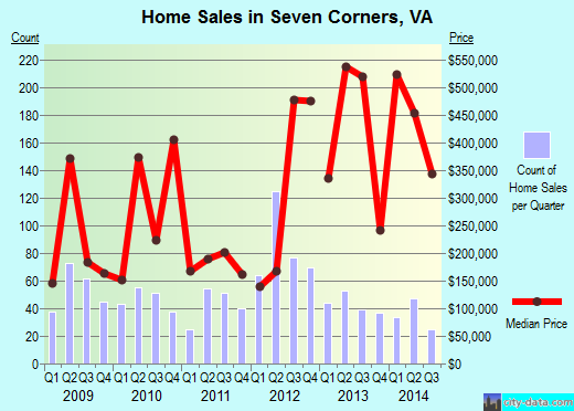 Seven Corners,VA index of house prices