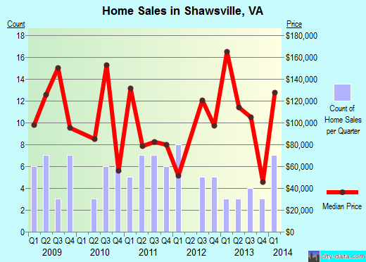 Shawsville,VA real estate house value index trend