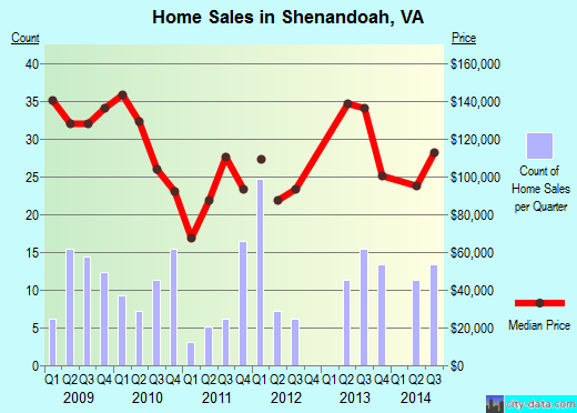 Shenandoah,VA real estate house value index trend