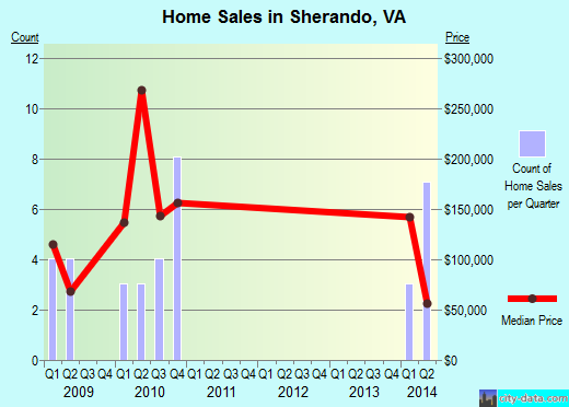 Sherando,VA real estate house value index trend