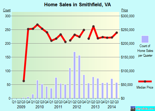 Smithfield,VA index of house prices