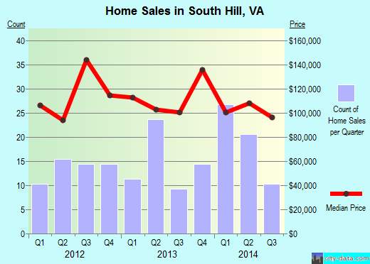 South Hill,VA index of house prices