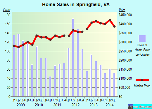 Springfield,VA real estate house value index trend