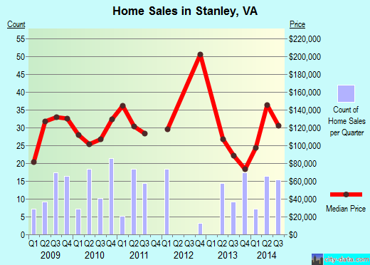 Stanley,VA real estate house value index trend