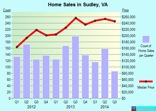 Sudley,VA real estate house value index trend