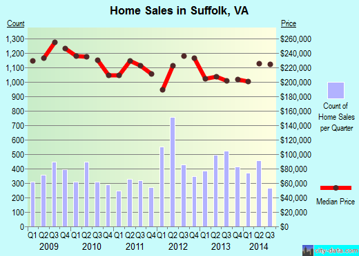 Suffolk,VA index of house prices