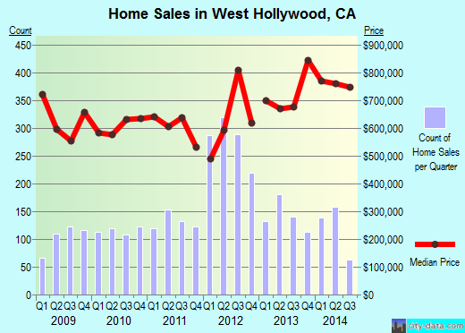 West Hollywood,CA index of house prices