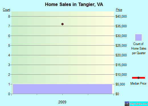 Tangier,VA real estate house value index trend