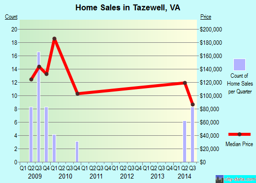 Tazewell,VA real estate house value index trend