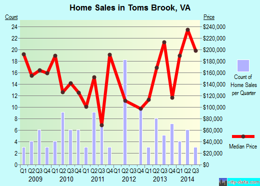 Toms Brook,VA real estate house value index trend
