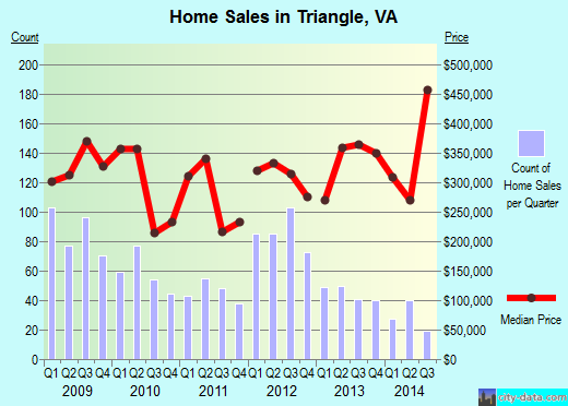 Triangle,VA real estate house value index trend