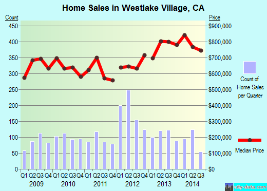 Westlake Village,CA real estate house value index trend