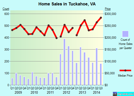 Tuckahoe,VA index of house prices