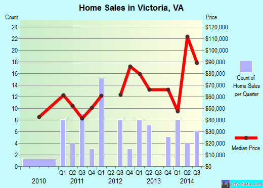 Victoria,VA real estate house value index trend