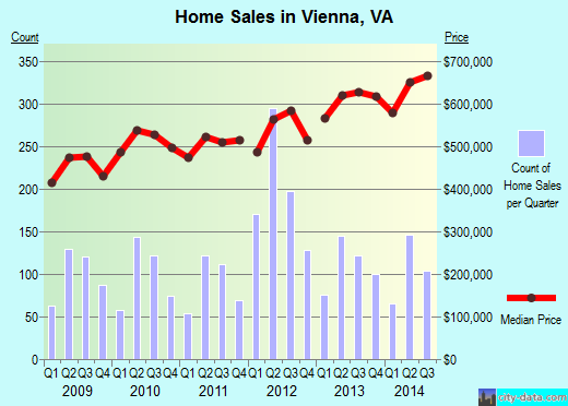 Vienna,VA real estate house value index trend