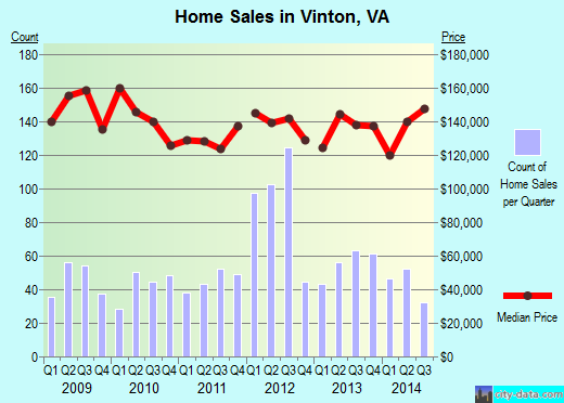 Vinton,VA real estate house value index trend