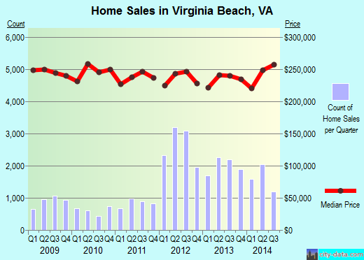 Virginia Beach,VA real estate house value index trend