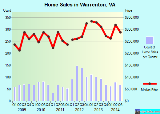 Warrenton,VA real estate house value index trend