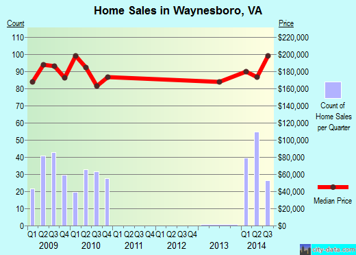 Waynesboro,VA real estate house value index trend