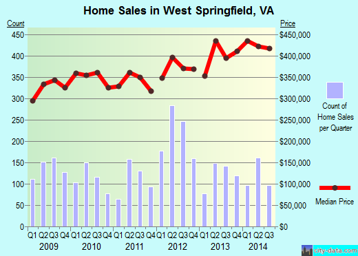 West Springfield,VA real estate house value index trend