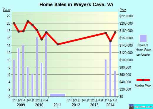 Weyers Cave,VA real estate house value index trend