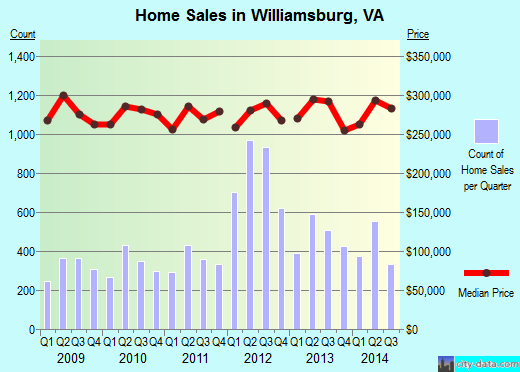 Williamsburg,VA real estate house value index trend